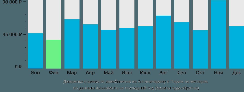 Динамика стоимости авиабилетов из Антананариву в Париж по месяцам