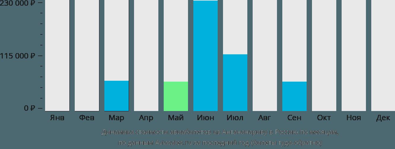 Динамика стоимости авиабилетов из Антананариву в Россию по месяцам