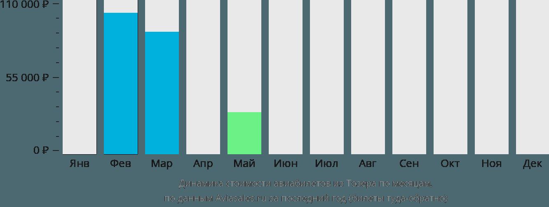 Динамика стоимости авиабилетов из Тозера по месяцам