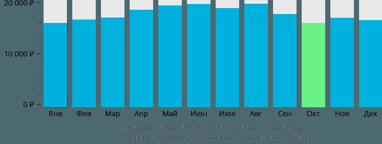 Динамика стоимости авиабилетов из Томска по месяцам