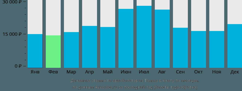 Динамика стоимости авиабилетов из Томска в Анапу по месяцам