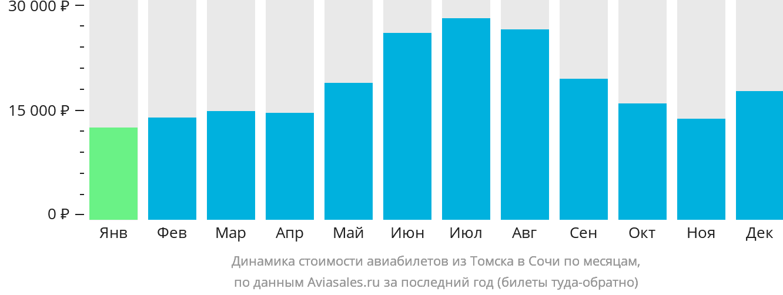 Динамика стоимости авиабилетов из Томска в Сочи  по месяцам