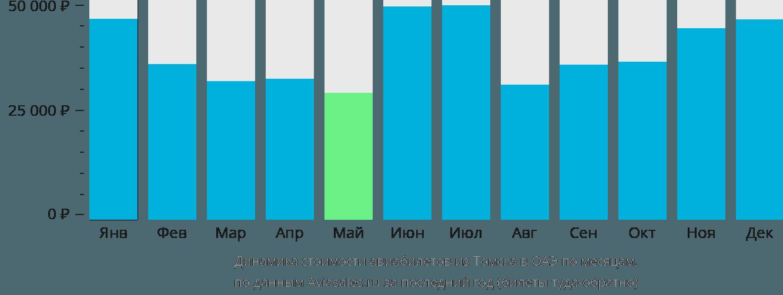 Динамика стоимости авиабилетов из Томска в ОАЭ по месяцам