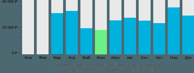 Динамика стоимости авиабилетов из Томска в Алматы по месяцам