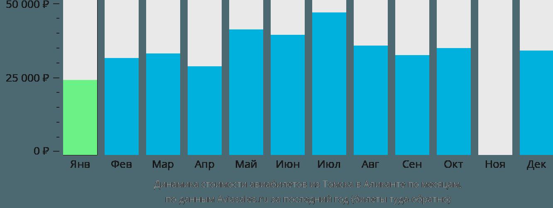 Динамика стоимости авиабилетов из Томска в Аликанте по месяцам