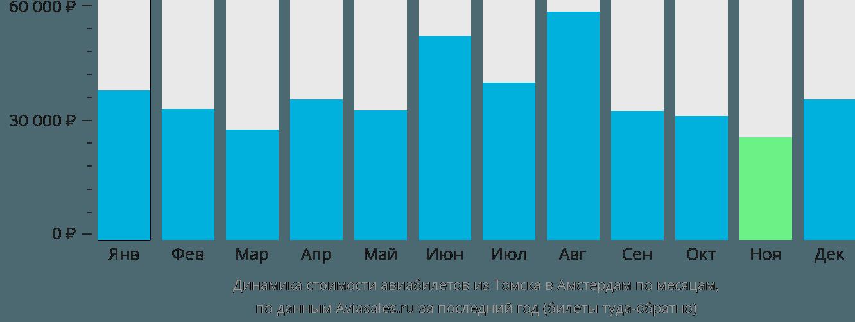Динамика стоимости авиабилетов из Томска в Амстердам по месяцам