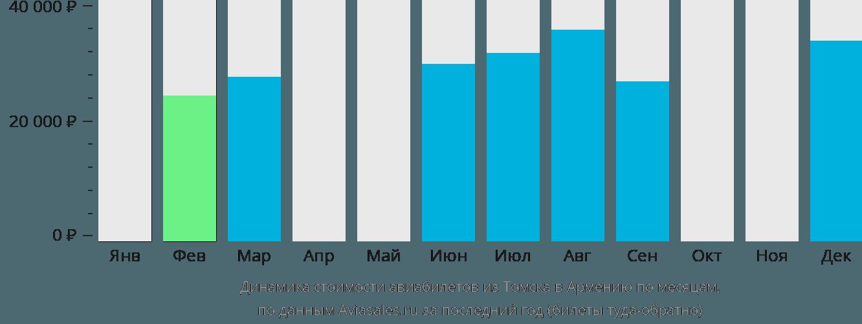 Динамика стоимости авиабилетов из Томска в Армению по месяцам