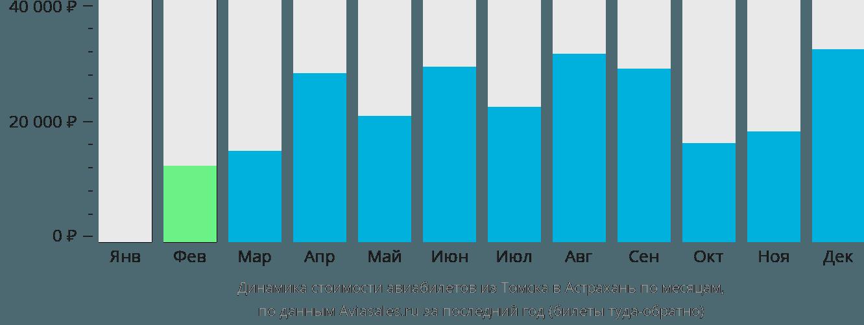 Динамика стоимости авиабилетов из Томска в Астрахань по месяцам