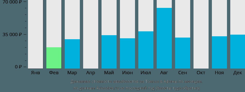 Динамика стоимости авиабилетов из Томска в Афины по месяцам