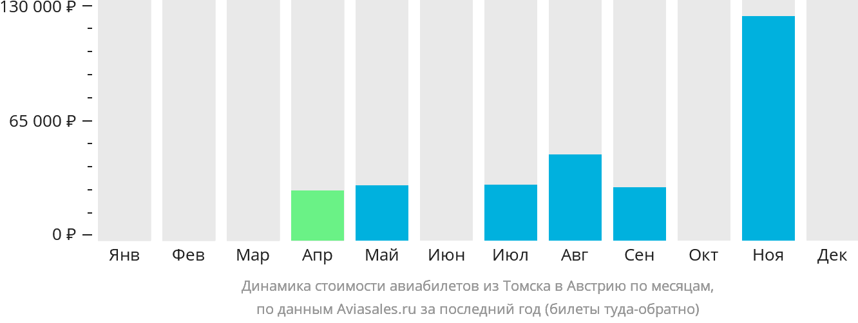 Динамика стоимости авиабилетов из Томска в Австрию по месяцам
