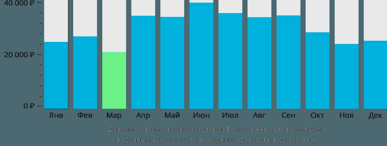 Динамика стоимости авиабилетов из Томска в Анталью по месяцам