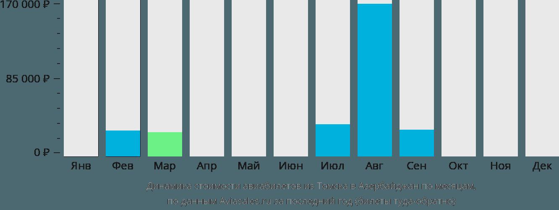 Динамика стоимости авиабилетов из Томска в Азербайджан по месяцам