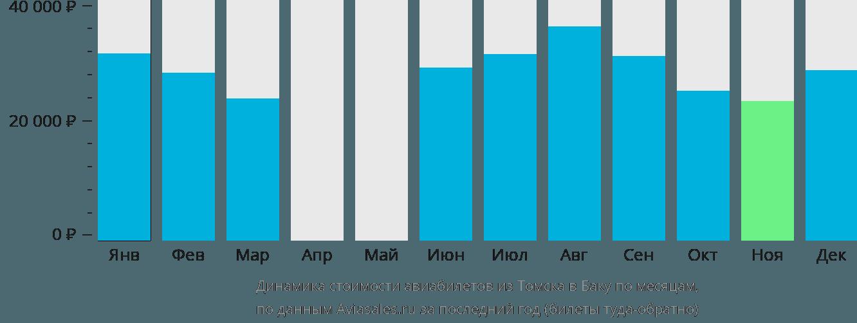 Динамика стоимости авиабилетов из Томска в Баку по месяцам