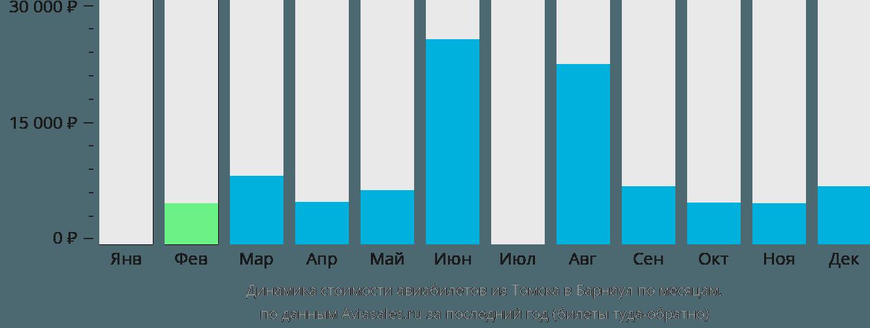 Динамика стоимости авиабилетов из Томска в Барнаул по месяцам