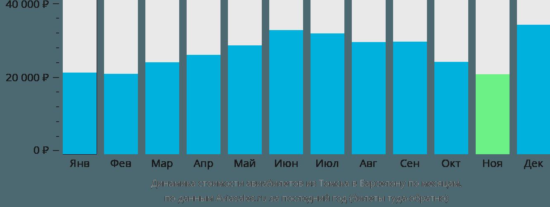 Динамика стоимости авиабилетов из Томска в Барселону по месяцам