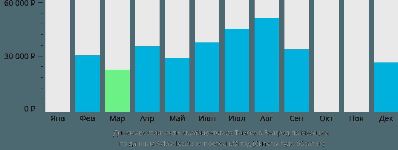 Динамика стоимости авиабилетов из Томска в Белград по месяцам