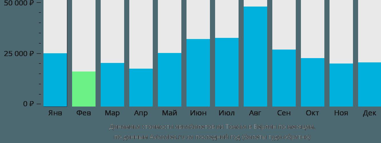 Динамика стоимости авиабилетов из Томска в Берлин по месяцам