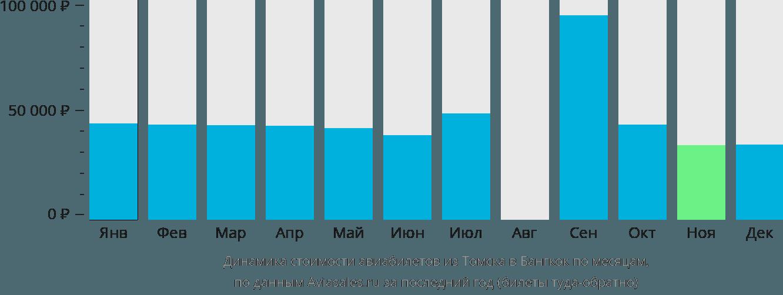 Динамика стоимости авиабилетов из Томска в Бангкок по месяцам