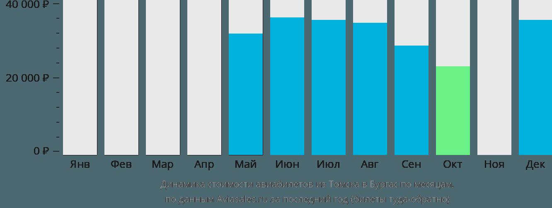 Динамика стоимости авиабилетов из Томска в Бургас по месяцам