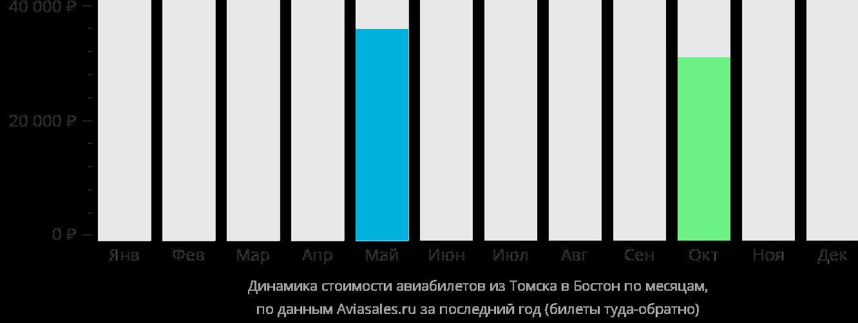 Динамика стоимости авиабилетов из Томска в Бостон по месяцам