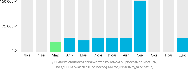 Динамика стоимости авиабилетов из Томска в Брюссель по месяцам