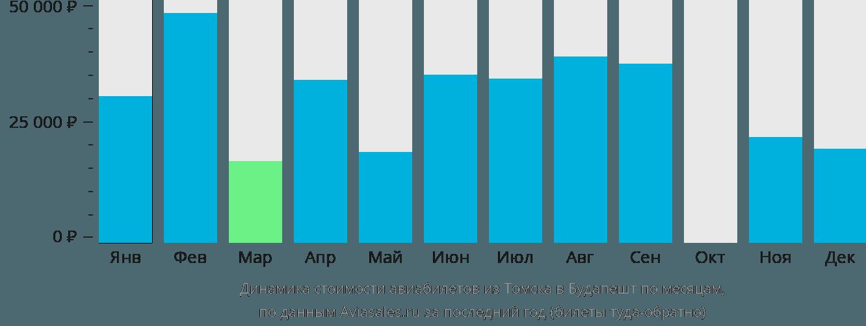 Динамика стоимости авиабилетов из Томска в Будапешт по месяцам
