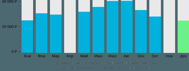 Динамика стоимости авиабилетов из Томска в Батуми по месяцам