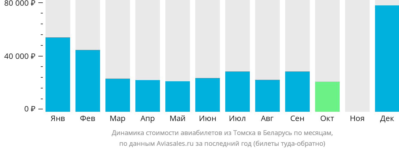 Динамика стоимости авиабилетов из Томска в Беларусь по месяцам