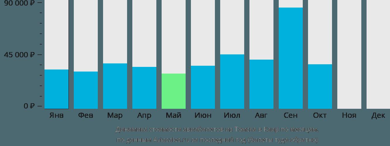 Динамика стоимости авиабилетов из Томска в Каир по месяцам