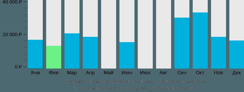 Динамика стоимости авиабилетов из Томска в Челябинск по месяцам