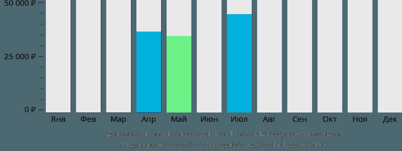 Динамика стоимости авиабилетов из Томска в Швейцарию по месяцам