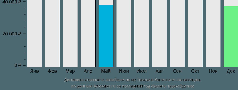 Динамика стоимости авиабилетов из Томска в Копенгаген по месяцам