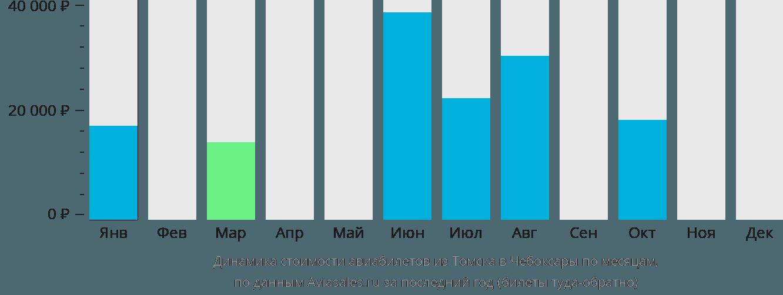 Динамика стоимости авиабилетов из Томска в Чебоксары по месяцам