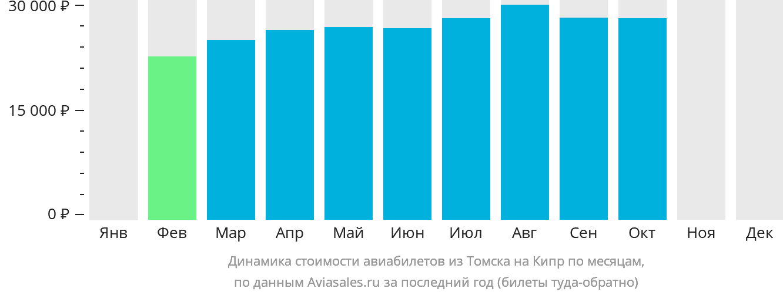 Динамика стоимости авиабилетов из Томска на Кипр по месяцам