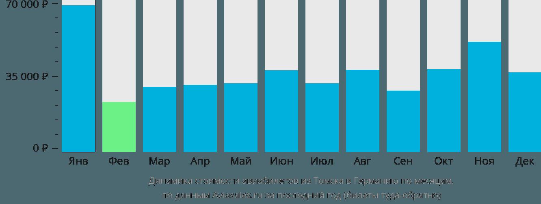 Динамика стоимости авиабилетов из Томска в Германию по месяцам