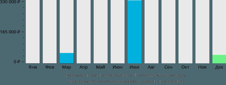 Динамика стоимости авиабилетов из Томска в Днепр по месяцам