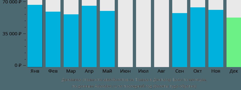 Динамика стоимости авиабилетов из Томска в Денпасар Бали по месяцам