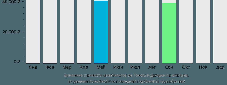 Динамика стоимости авиабилетов из Томска в Дрезден по месяцам