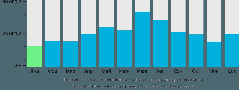Динамика стоимости авиабилетов из Томска в Дюссельдорф по месяцам