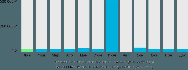 Динамика стоимости авиабилетов из Томска в Дубай по месяцам