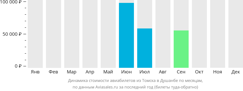 Динамика стоимости авиабилетов из Томска в Душанбе по месяцам