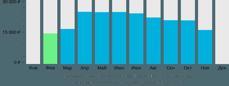 Динамика стоимости авиабилетов из Томска в Белгород по месяцам