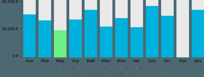 Динамика стоимости авиабилетов из Томска в Египет по месяцам