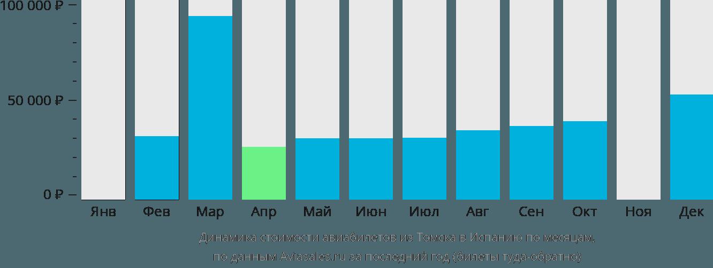 Динамика стоимости авиабилетов из Томска в Испанию по месяцам