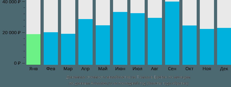 Динамика стоимости авиабилетов из Томска в Ереван по месяцам