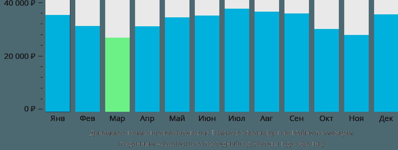 Динамика стоимости авиабилетов из Томска во Франкфурт-на-Майне по месяцам