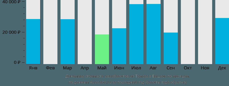 Динамика стоимости авиабилетов из Томска в Бишкек по месяцам