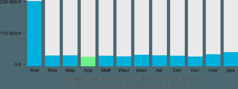 Динамика стоимости авиабилетов из Томска во Францию по месяцам