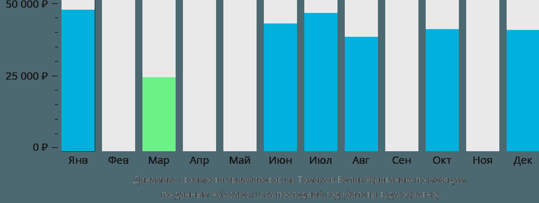 Динамика стоимости авиабилетов из Томска в Великобританию по месяцам