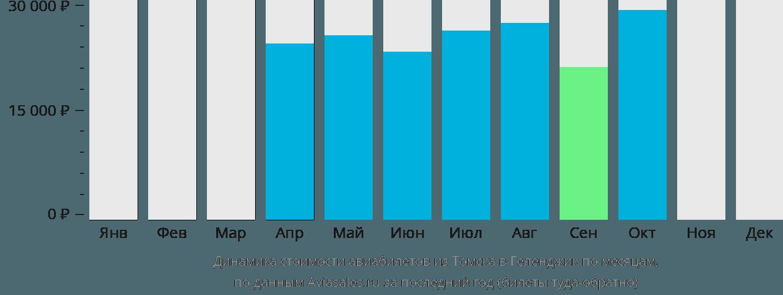 Динамика стоимости авиабилетов из Томска в Геленджик по месяцам